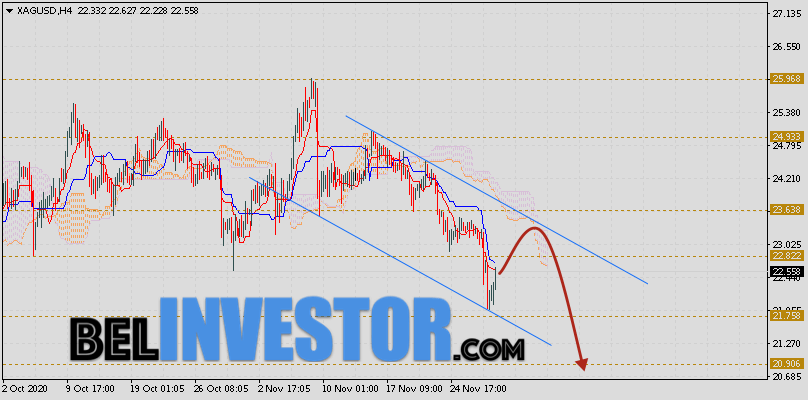 XAG/USD прогноз цен на Серебро на 1 декабря 2020