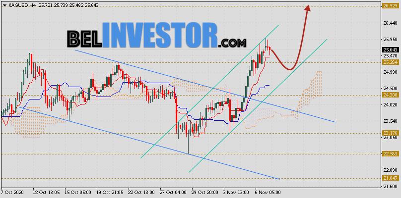 XAG/USD прогноз цен на Серебро на 10 ноября 2020