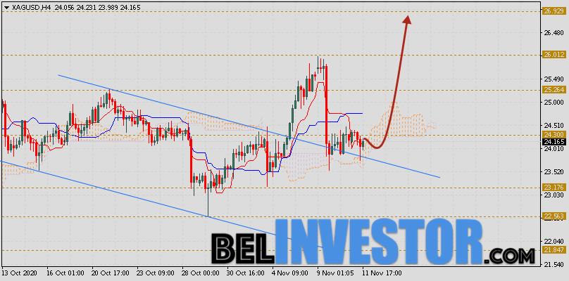 XAG/USD прогноз цен на Серебро на 12 ноября 2020