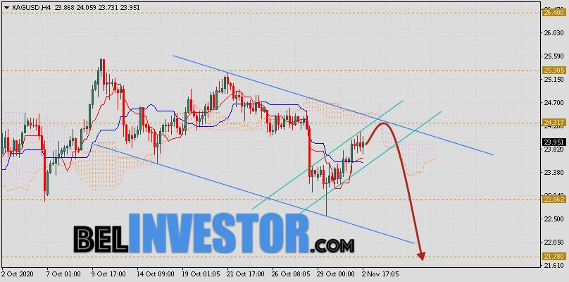 XAG/USD прогноз цен на Серебро на 3 ноября 2020