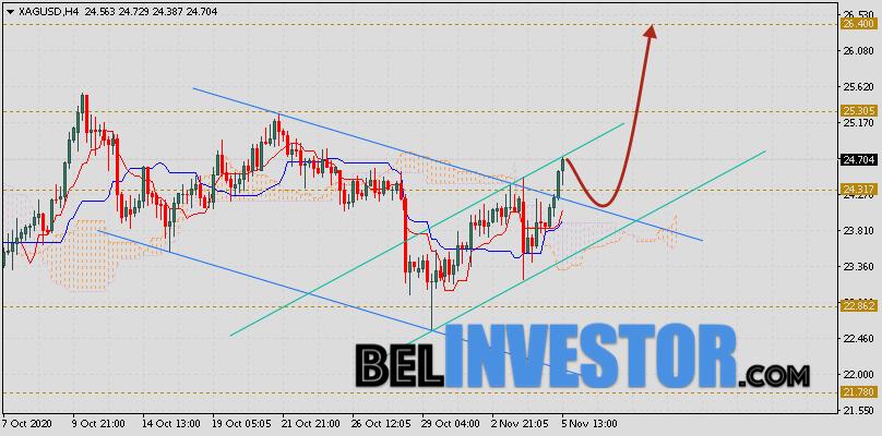 XAG/USD прогноз цен на Серебро на 6 ноября 2020
