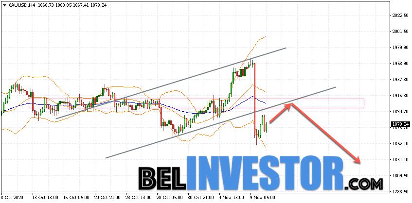 XAU/USD прогноз по Золоту на 11 ноября 2020