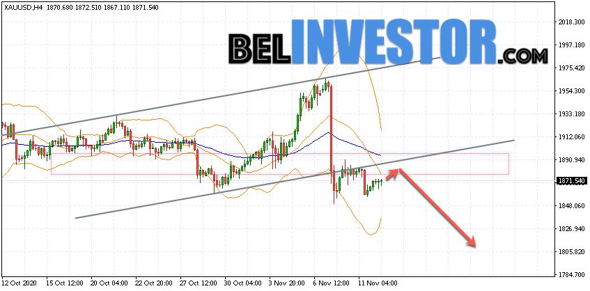 XAU/USD прогноз по Золоту на 13 ноября 2020