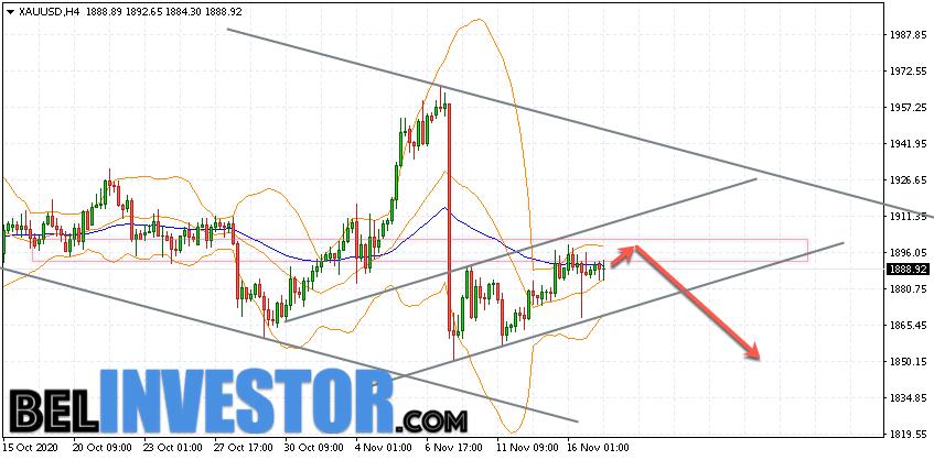 XAU/USD прогноз по Золоту на 18 ноября 2020