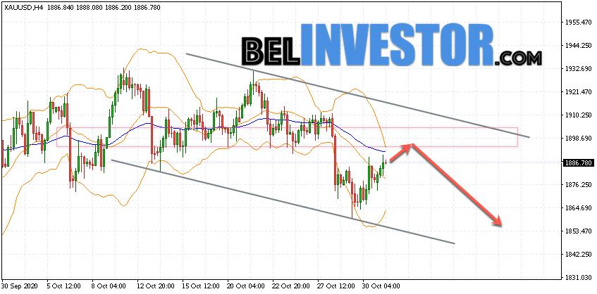 XAU/USD прогноз по Золоту на 3 ноября 2020