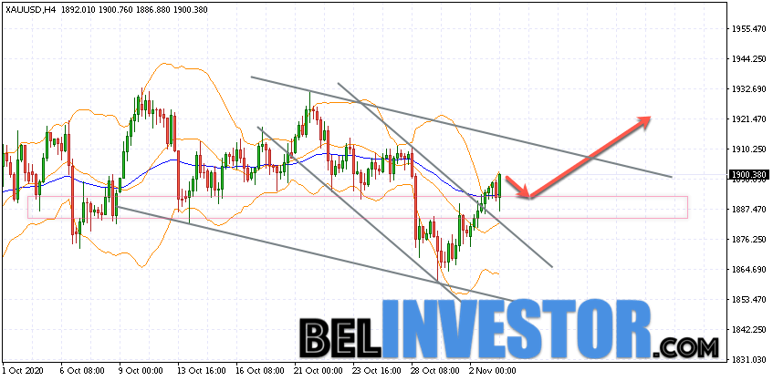 XAU/USD прогноз по Золоту на 4 ноября 2020