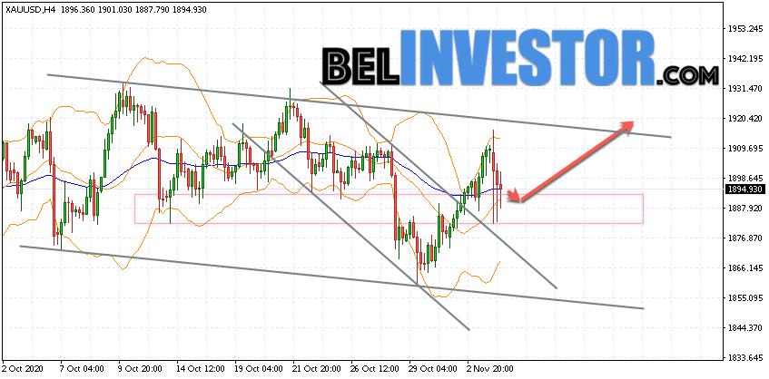 XAU/USD прогноз по Золоту на 5 ноября 2020