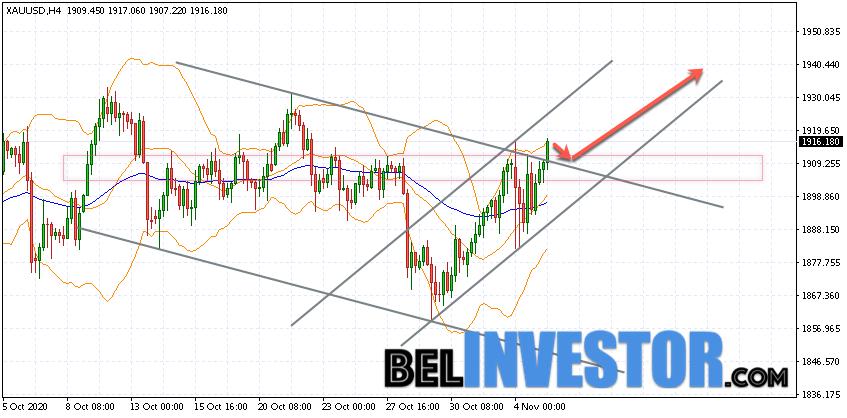 XAU/USD прогноз по Золоту на 6 ноября 2020