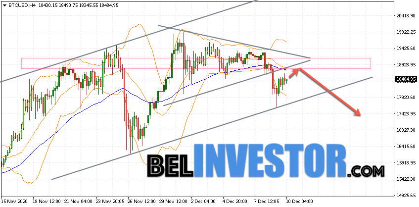 Bitcoin BTC/USD прогноз на сегодня 11 декабря 2020