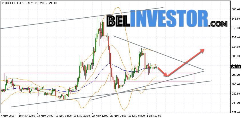 Bitcoin Cash BCH/USD прогноз на сегодня 3 декабря 2020