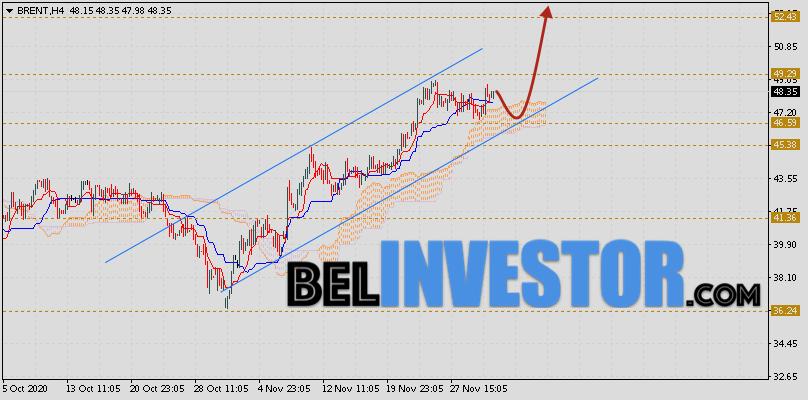 Brent прогноз цен на нефть на 4 декабря 2020