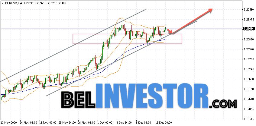 Евро Доллар прогноз Форекс на 15 декабря 2020