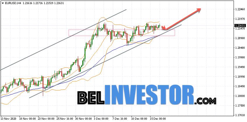 Евро Доллар прогноз Форекс на 17 декабря 2020