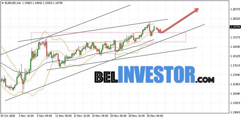 Евро Доллар прогноз Форекс на 2 декабря 2020