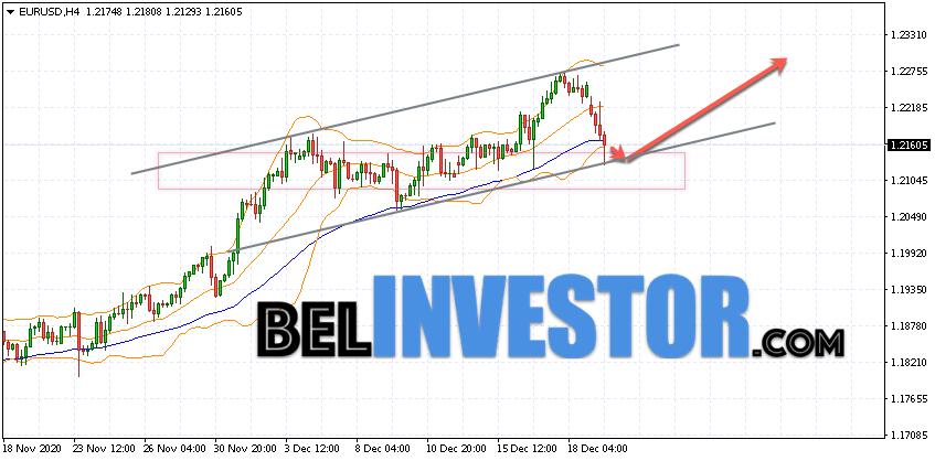 Евро Доллар прогноз Форекс на 22 декабря 2020
