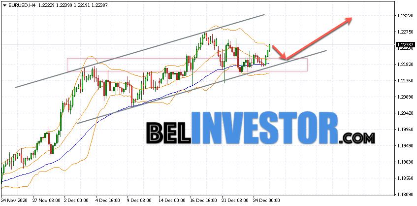 Евро Доллар прогноз Форекс на 29 декабря 2020