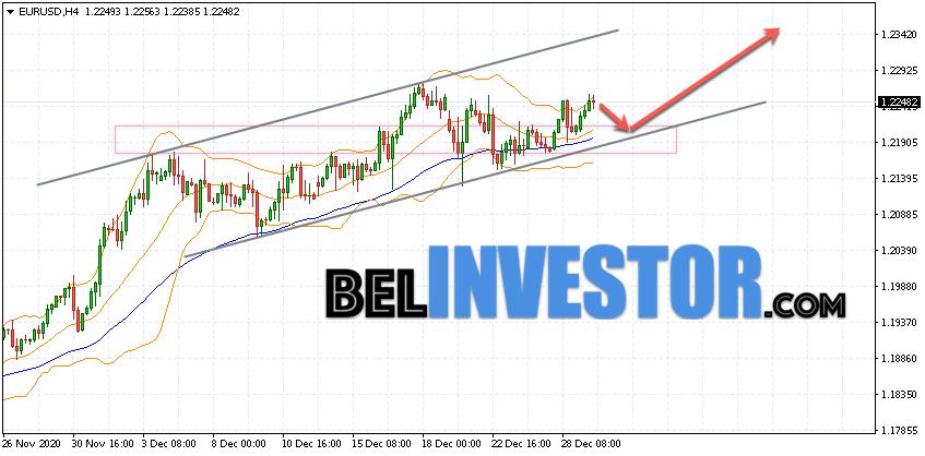 Евро Доллар прогноз Форекс на 30 декабря 2020
