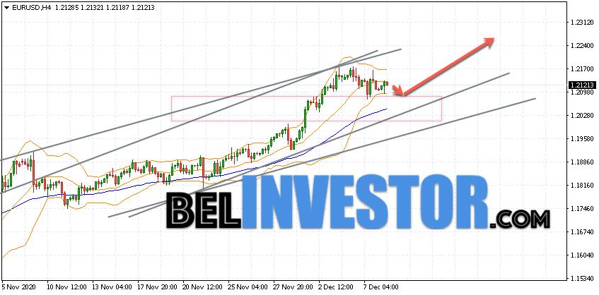 Евро Доллар прогноз Форекс на 9 декабря 2020
