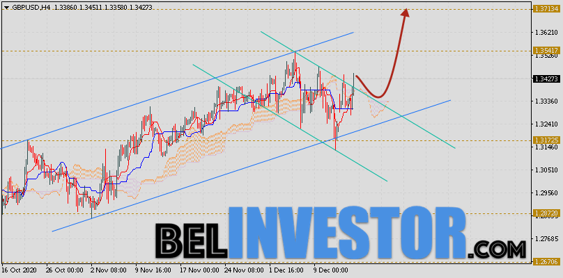 Фунт Доллар прогноз GBP/USD на 16 декабря 2020