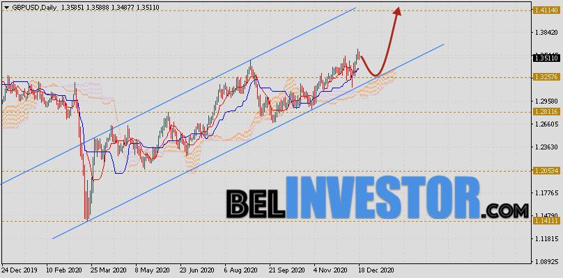 Фунт Доллар прогноз GBP/USD на неделю 21 — 25 декабря 2020