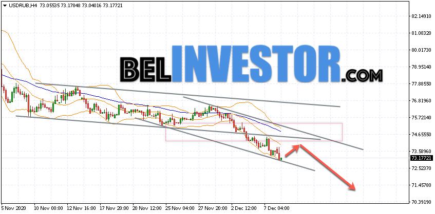 Курс Доллара прогноз USD/RUB на 9 декабря 2020