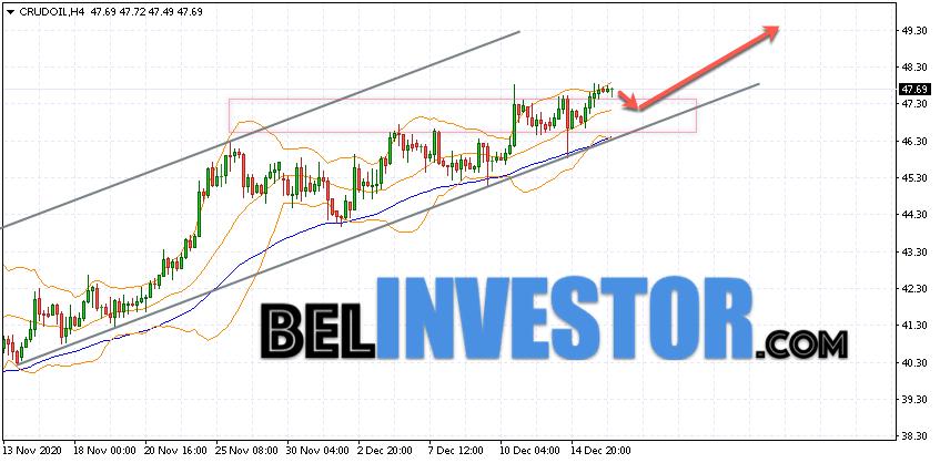 WTI прогноз цены на нефть на 17 декабря 2020