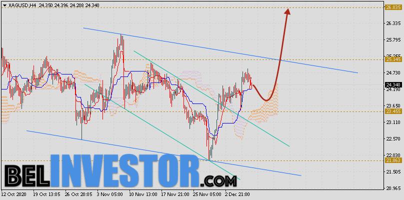 XAG/USD прогноз цен на Серебро на 10 декабря 2020