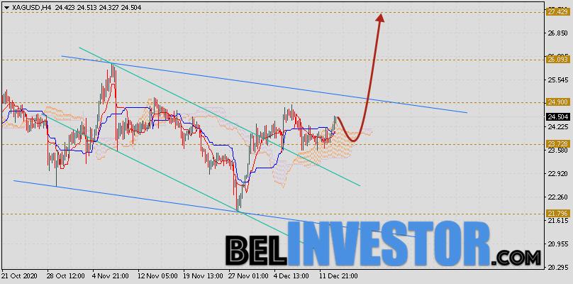 XAG/USD прогноз цен на Серебро на 16 декабря 2020