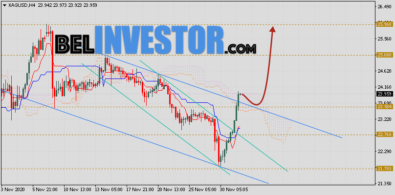 XAG/USD прогноз цен на Серебро на 2 декабря 2020