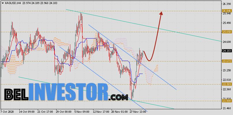 XAG/USD прогноз цен на Серебро на 4 декабря 2020