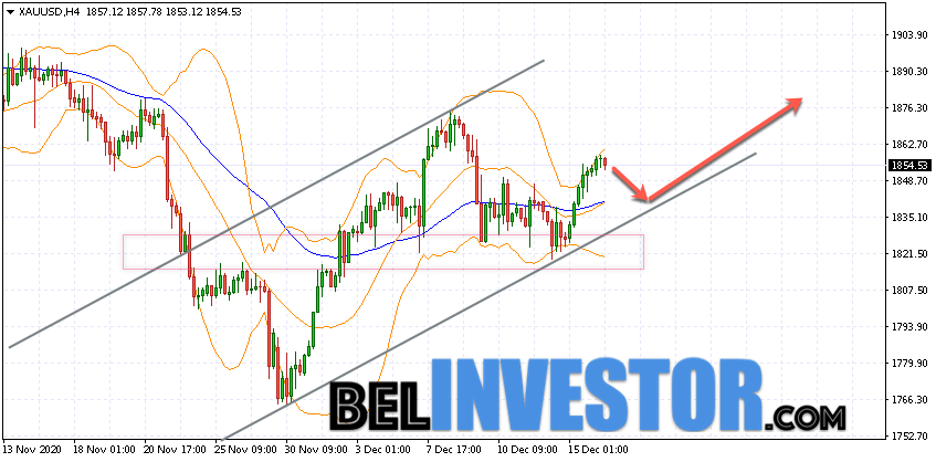 XAU/USD прогноз по Золоту на 17 декабря 2020