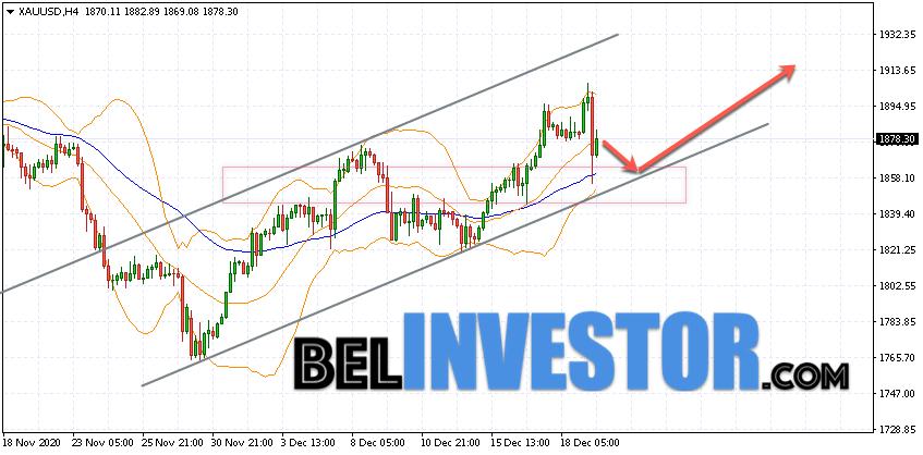 XAU/USD прогноз по Золоту на 22 декабря 2020