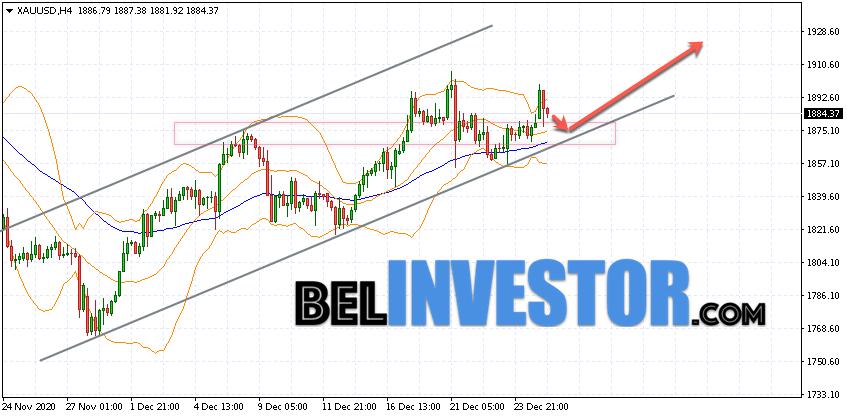 XAU/USD прогноз по Золоту на 29 декабря 2020