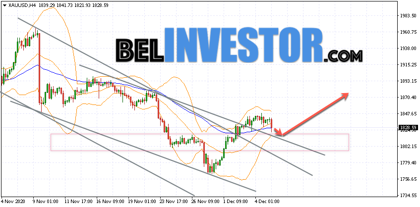 XAU/USD прогноз по Золоту на 8 декабря 2020